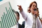 Meral Akşener'in ilk seçim anketi yayınlandı! Hangi parti ne kadar oy alacak?