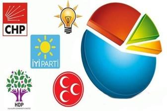 SONAR'ın son anketi: Hangi partinin ne kadar oyu var? İktidar değişiyor mu?